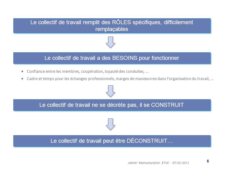 Atelier Restructuration ETUC - 07/03/2013 6 Le collectif de travail a des BESOINS pour fonctionner Confiance entre les membres, coopération, loyauté d