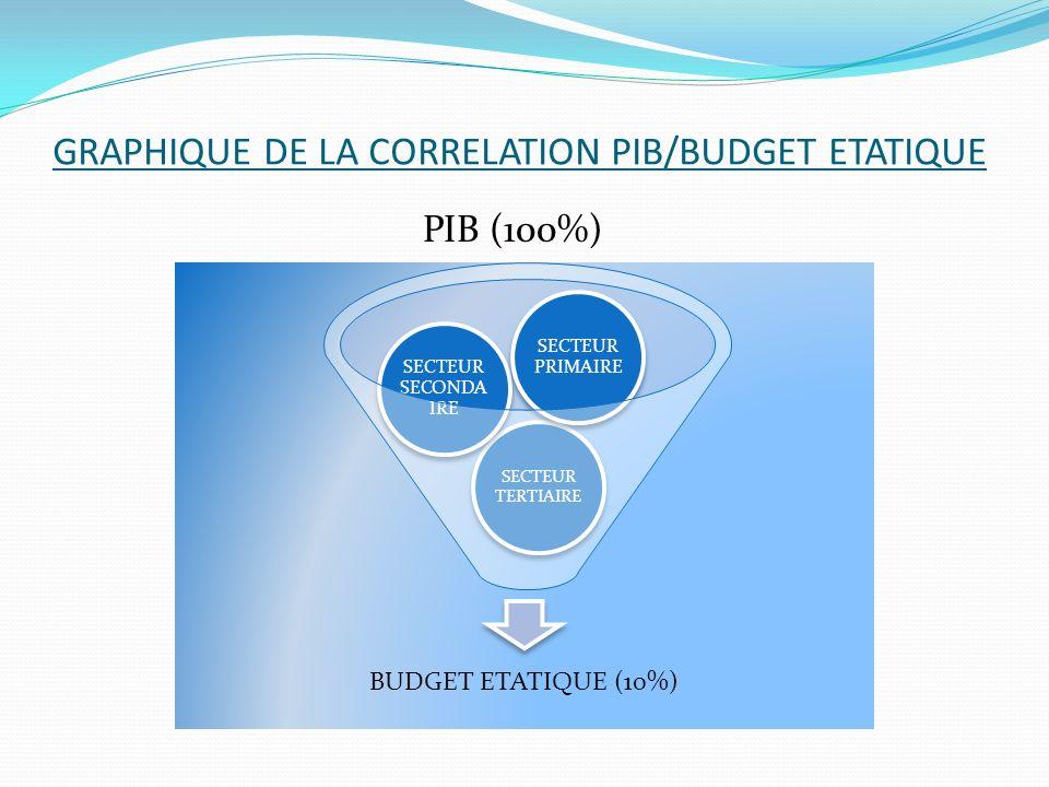 GRAPHIQUE DE LA CORRELATION PIB/BUDGET ETATIQUE PIB (100%) BUDGET ETATIQUE (10%) SECTEUR TERTIAIRE SECTEUR SECONDA IRE SECTEUR PRIMAIRE