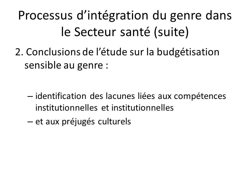Processus dintégration du genre dans le Secteur santé (suite) 2.