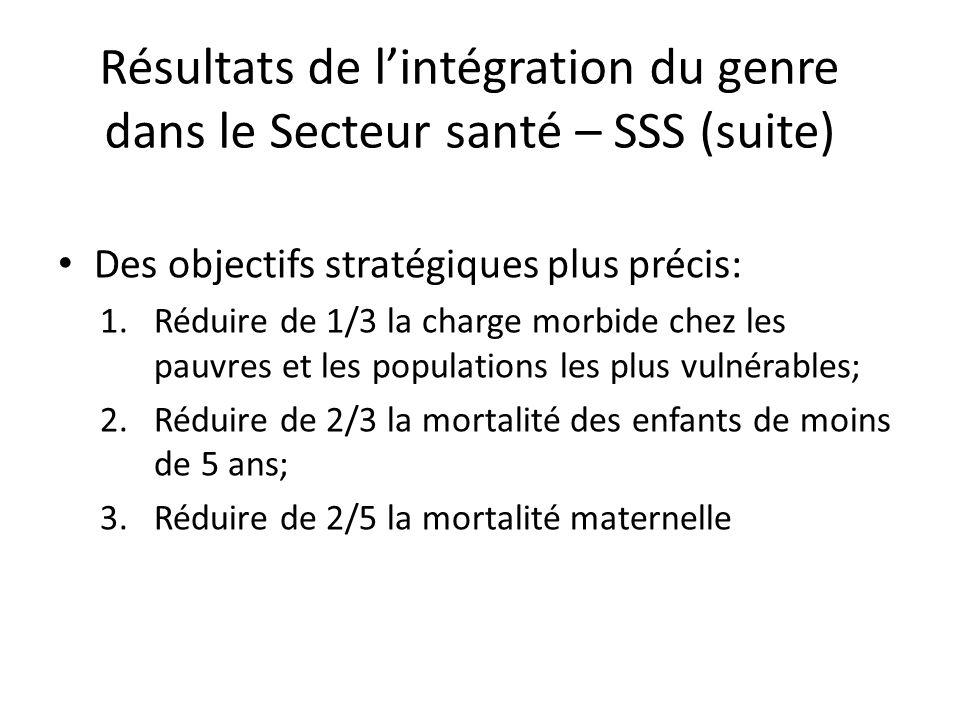 Résultats de lintégration du genre dans le Secteur santé – SSS (suite) Des objectifs stratégiques plus précis: 1.Réduire de 1/3 la charge morbide chez les pauvres et les populations les plus vulnérables; 2.Réduire de 2/3 la mortalité des enfants de moins de 5 ans; 3.Réduire de 2/5 la mortalité maternelle