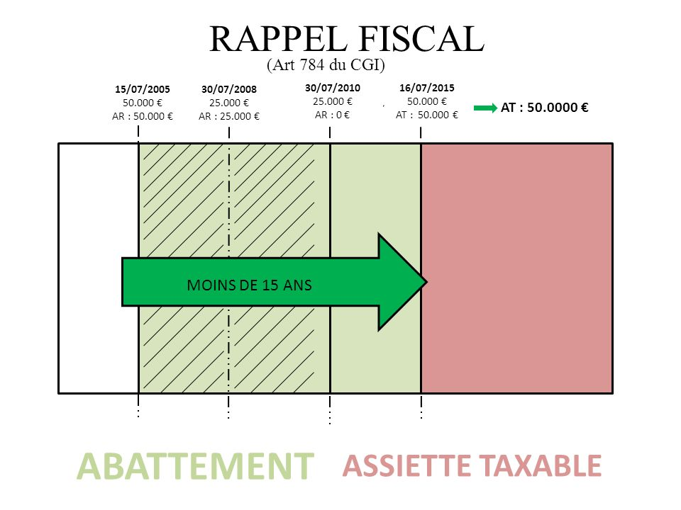 ABATTEMENT ASSIETTE TAXABLE 15/07/2005 50.000 AR : 50.000 30/07/2008 25.000 AR : 25.000 30/07/2010 25.000 AR : 0 16/07/2015 50.000 AT : 50.000 AT : 50