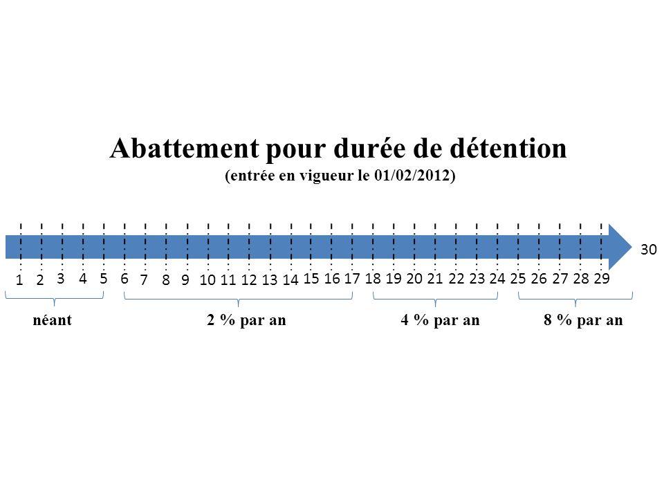Abattement pour durée de détention (entrée en vigueur le 01/02/2012) 12 3456 7891011121314 151617181920212223242526272829 30 néant2 % par an4 % par an