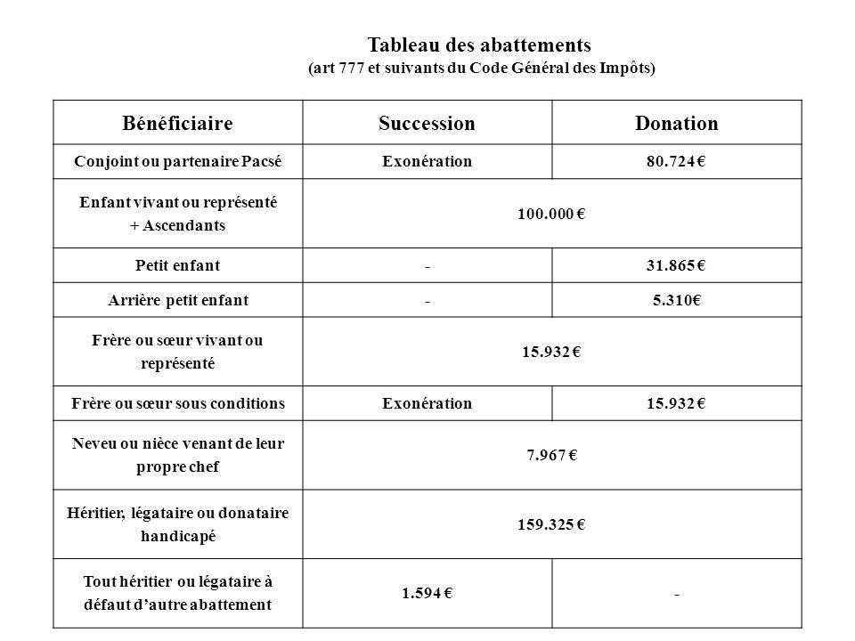 BénéficiaireSuccessionDonation Conjoint ou partenaire PacséExonération80.724 Enfant vivant ou représenté + Ascendants 100.000 Petit enfant-31.865 Arri