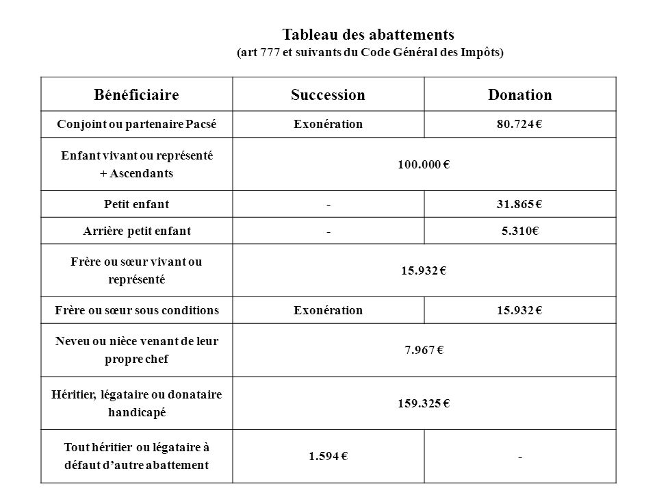 ABATTEMENT ASSIETTE TAXABLE 15/07/2005 50.000 AR : 50.000 30/07/2008 25.000 AR : 25.000 30/07/2010 25.000 AR : 0 16/07/2015 50.000 AT : 50.000 AT : 50.0000 MOINS DE 15 ANS RAPPEL FISCAL (Art 784 du CGI)