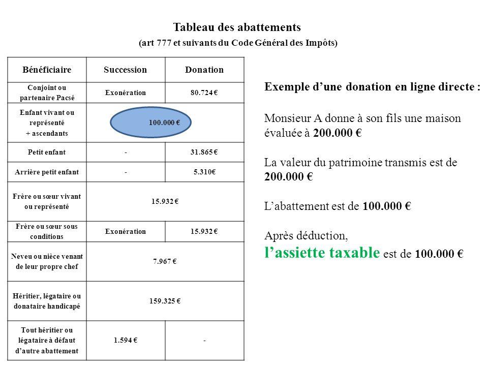 BénéficiaireSuccessionDonation Conjoint ou partenaire Pacsé Exonération80.724 Enfant vivant ou représenté + ascendants 100.000 Petit enfant-31.865 Arr