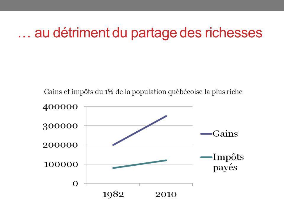 … au détriment du partage des richesses Gains et impôts du 1% de la population québécoise la plus riche