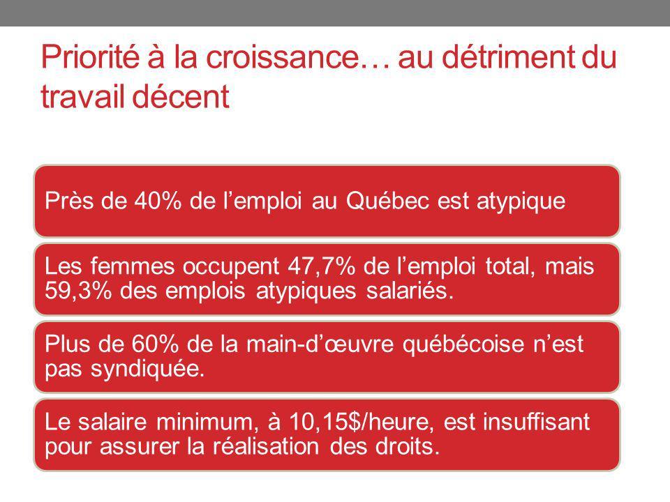 Priorité à la croissance… au détriment du travail décent Près de 40% de lemploi au Québec est atypique Les femmes occupent 47,7% de lemploi total, mais 59,3% des emplois atypiques salariés.