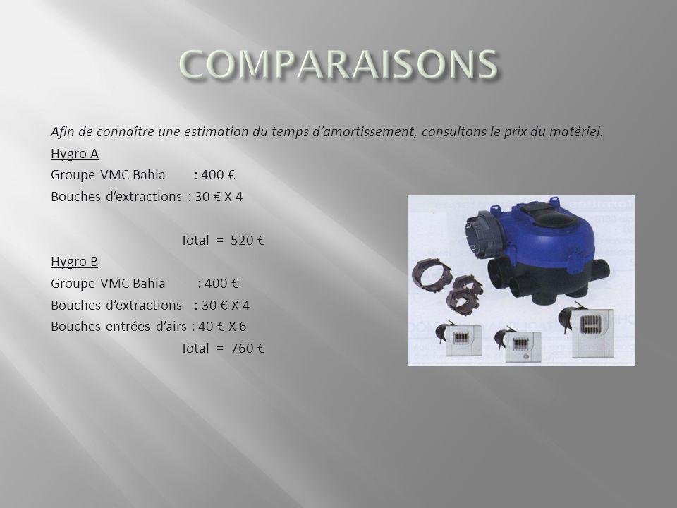 Afin de connaître une estimation du temps damortissement, consultons le prix du matériel.