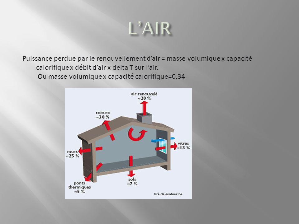 Puissance perdue par le renouvellement dair = masse volumique x capacité calorifique x débit dair x delta T sur lair.