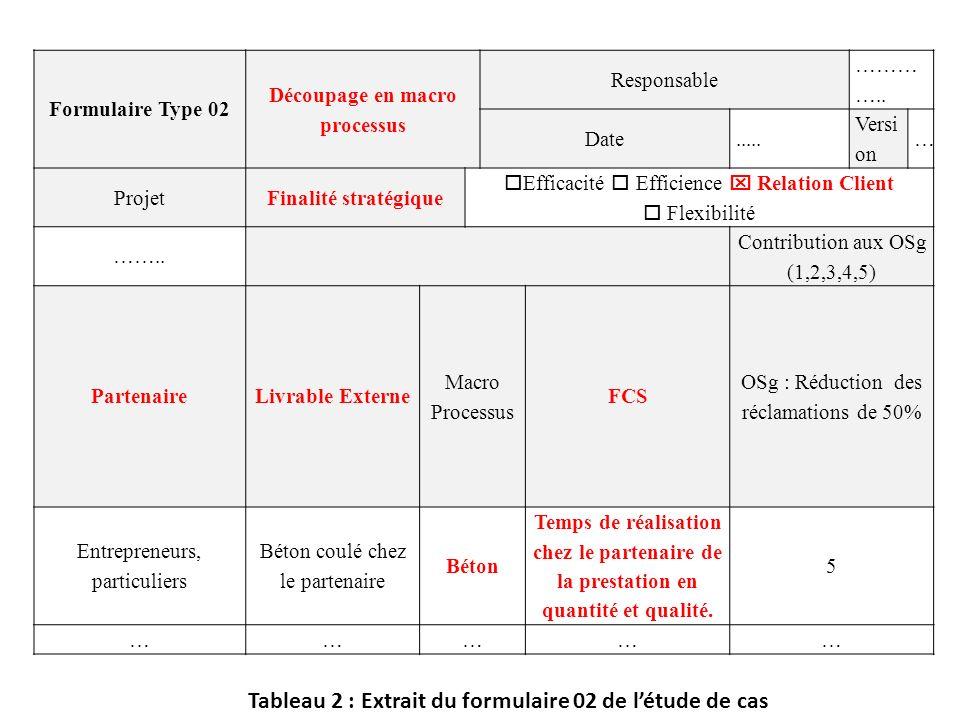 Formulaire Type 02 Découpage en macro processus Responsable ……… ….. Date..... Versi on … ProjetFinalité stratégique Efficacité Efficience Relation Cli