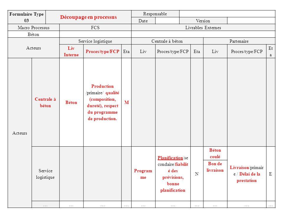 Formulaire Type 03 Découpage en processus Responsable DateVersion Macro ProcessusFCSLivrables Externes Béton Acteurs Service logistiqueCentrale à béto
