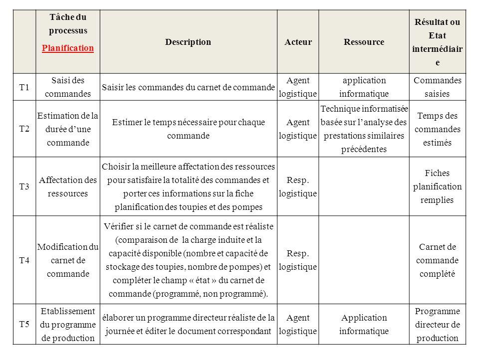Tâche du processus Planification DescriptionActeurRessource Résultat ou Etat intermédiair e T1 Saisi des commandes Saisir les commandes du carnet de c