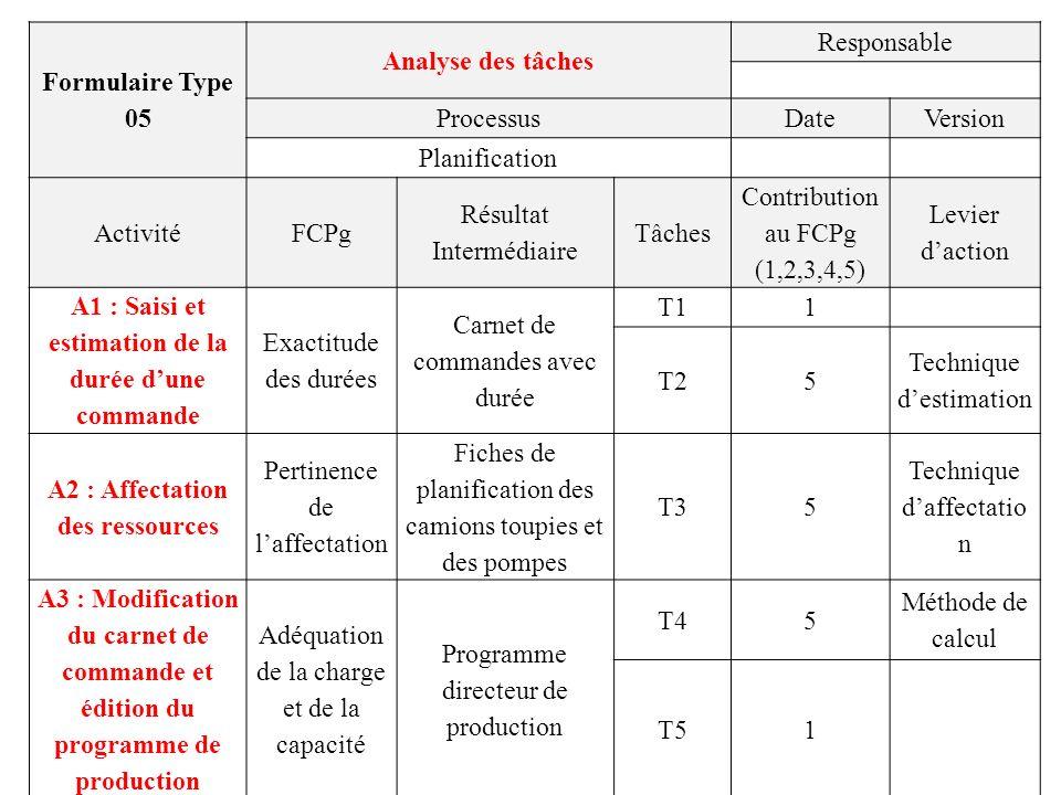 Formulaire Type 05 Analyse des tâches Responsable ProcessusDateVersion Planification ActivitéFCPg Résultat Intermédiaire Tâches Contribution au FCPg (