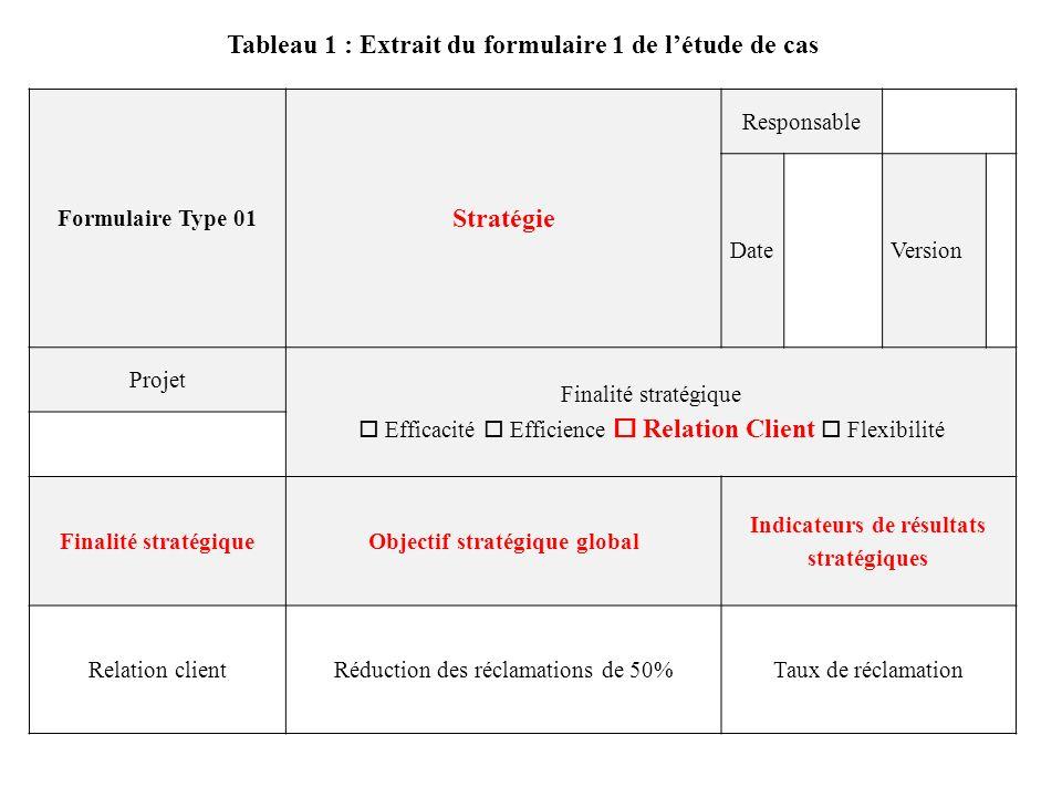 Formulaire Type 01 Stratégie Responsable DateVersion Projet Finalité stratégique Efficacité Efficience Relation Client Flexibilité Finalité stratégiqu