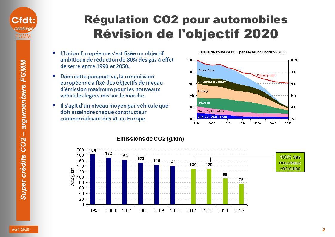 Avril 2013 Super crédits CO2 – argumentaire FGMM 2 Régulation CO2 pour automobiles Révision de l objectif 2020 Emissions de CO2 (g/km) Feuille de route de lUE par secteur à lhorizon 2050 LUnion Européenne sest fixée un objectif ambitieux de réduction de 80% des gaz à effet de serre entre 1990 et 2050.