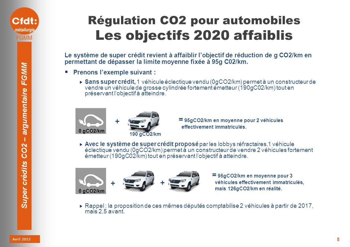 Avril 2013 Super crédits CO2 – argumentaire FGMM 5 Régulation CO2 pour automobiles Les objectifs 2020 affaiblis Le système de super crédit revient à affaiblir lobjectif de réduction de g CO2/km en permettant de dépasser la limite moyenne fixée à 95g C02/km.