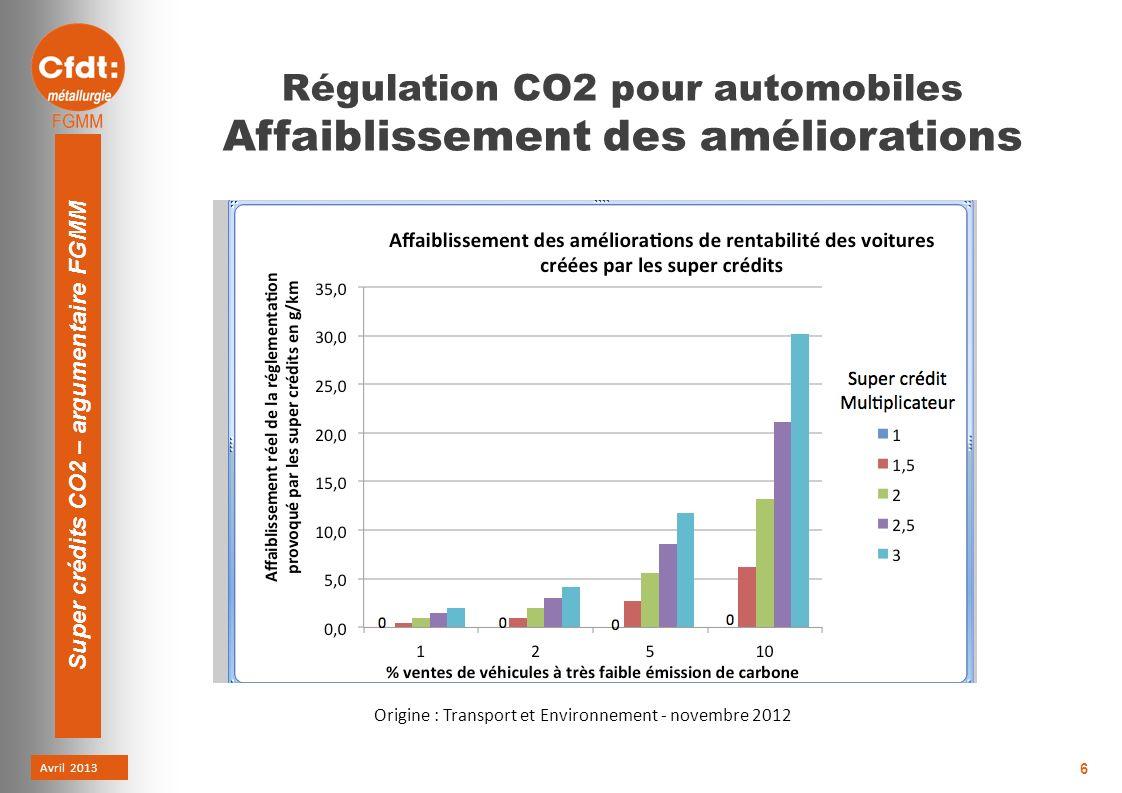 Avril 2013 Super crédits CO2 – argumentaire FGMM 6 Régulation CO2 pour automobiles Affaiblissement des améliorations Origine : Transport et Environnement - novembre 2012