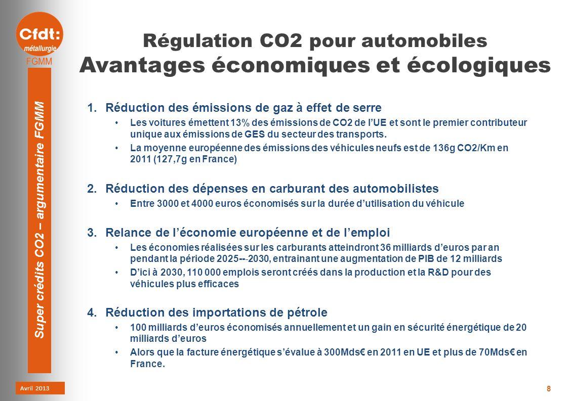 Avril 2013 Super crédits CO2 – argumentaire FGMM 8 Régulation CO2 pour automobiles Avantages économiques et écologiques 1.Réduction des émissions de gaz à effet de serre Les voitures émettent 13% des émissions de CO2 de lUE et sont le premier contributeur unique aux émissions de GES du secteur des transports.