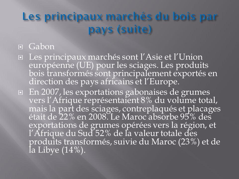 Gabon Les principaux marchés sont lAsie et lUnion européenne (UE) pour les sciages. Les produits bois transformés sont principalement exportés en dire