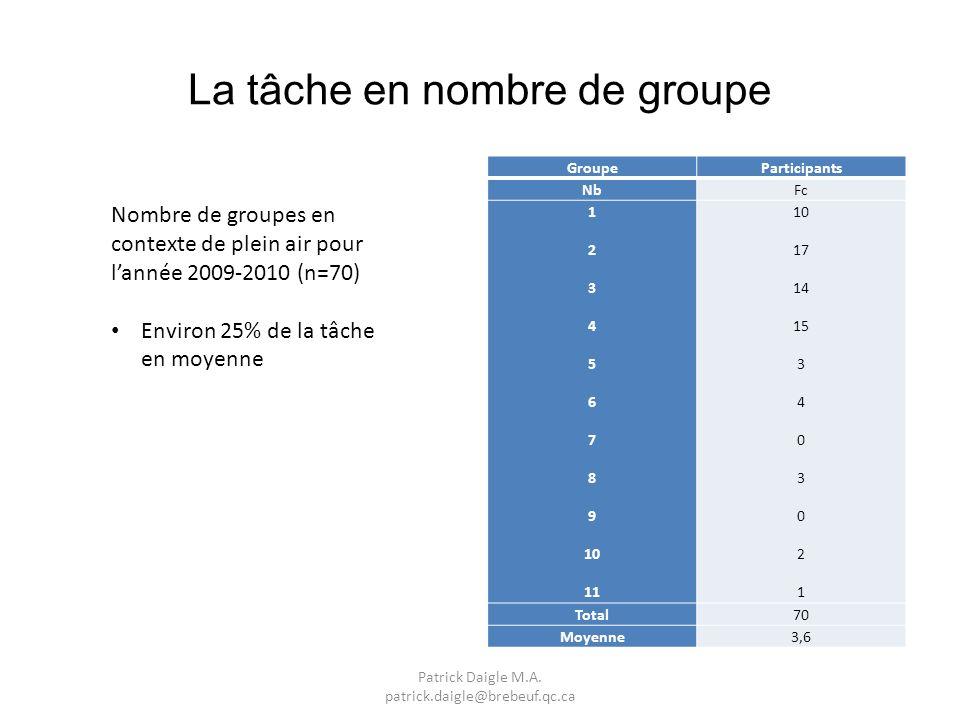 La tâche en nombre de groupe GroupeParticipants NbFc 1 2 3 4 5 6 7 8 9 10 11 10 17 14 15 3 4 0 3 0 2 1 Total70 Moyenne3,6 Nombre de groupes en contexte de plein air pour lannée 2009-2010 (n=70) Environ 25% de la tâche en moyenne Patrick Daigle M.A.