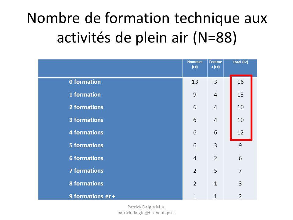 Nombre de formation technique aux activités de plein air (N=88) Hommes (Fc) Femme s (Fc) Total (Fc) 0 formation 1 formation 2 formations 3 formations 4 formations 5 formations 6 formations 7 formations 8 formations 9 formations et + 13 9 6 4 2 1 34446325113444632511 16 13 10 12 9 6 7 3 2 Patrick Daigle M.A.