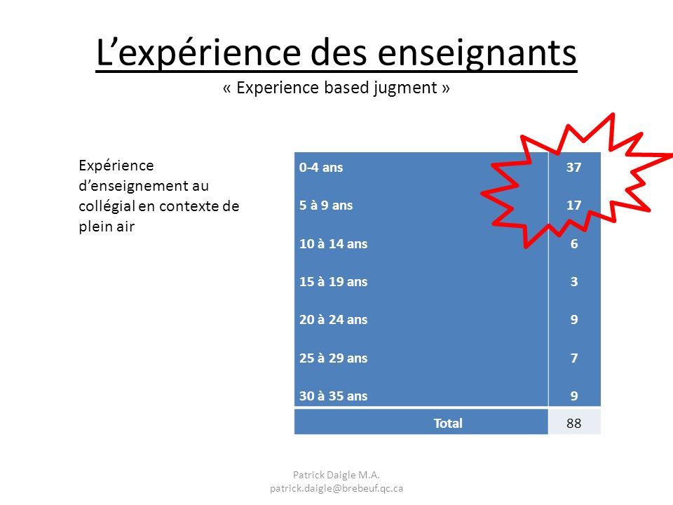 Lexpérience des enseignants « Experience based jugment » 0-4 ans 5 à 9 ans 10 à 14 ans 15 à 19 ans 20 à 24 ans 25 à 29 ans 30 à 35 ans 37 17 6 3 9 7 9 Total88 Expérience denseignement au collégial en contexte de plein air Patrick Daigle M.A.