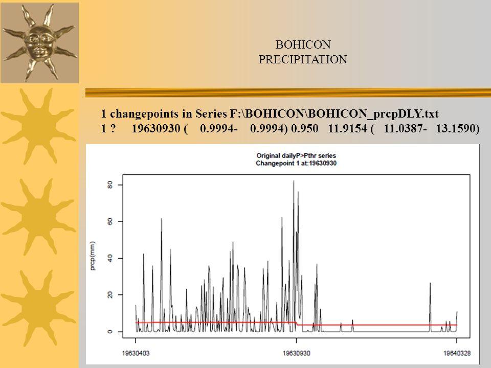 BOHICON PRECIPITATION 1 changepoints in Series F:\BOHICON\BOHICON_prcpDLY.txt 1 ? 19630930 ( 0.9994- 0.9994) 0.950 11.9154 ( 11.0387- 13.1590)