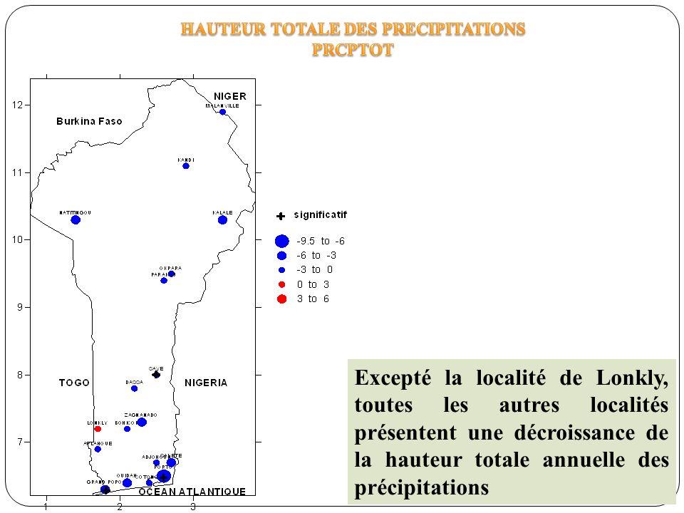 Excepté la localité de Lonkly, toutes les autres localités présentent une décroissance de la hauteur totale annuelle des précipitations