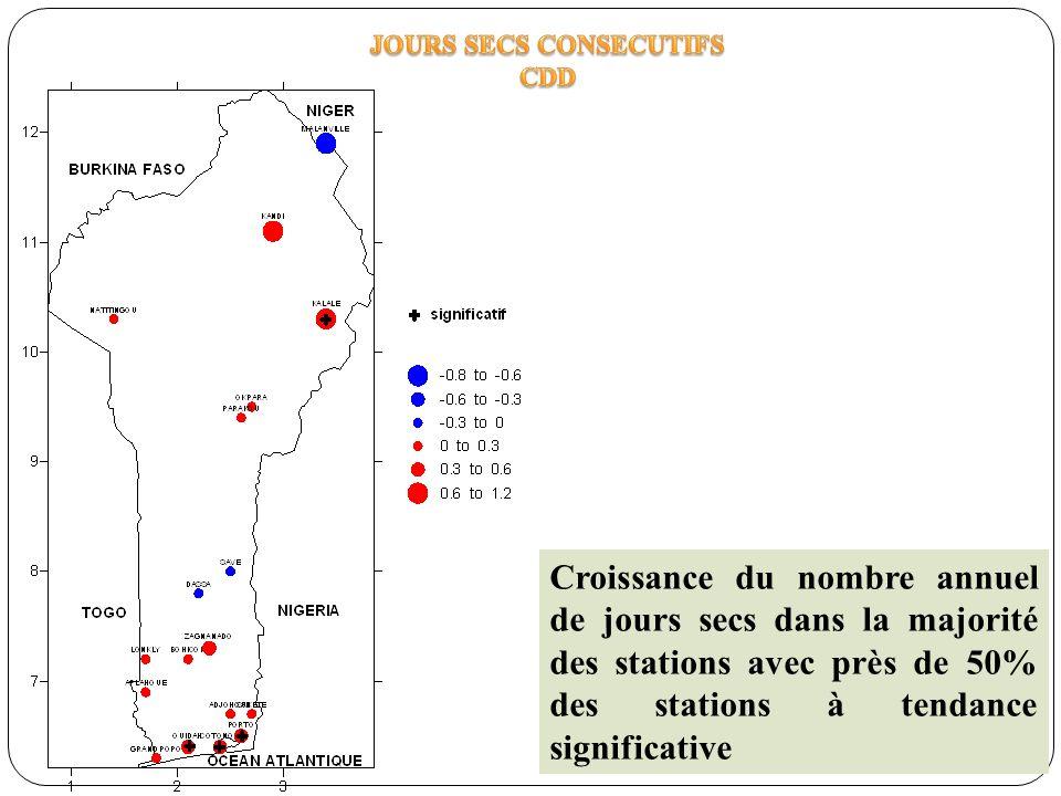 Croissance du nombre annuel de jours secs dans la majorité des stations avec près de 50% des stations à tendance significative