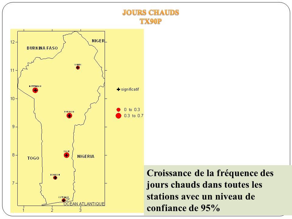 Croissance de la fréquence des jours chauds dans toutes les stations avec un niveau de confiance de 95%