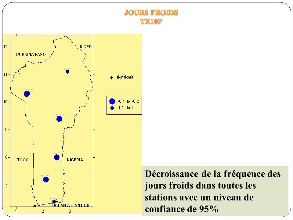 Décroissance de la fréquence des jours froids dans toutes les stations avec un niveau de confiance de 95%