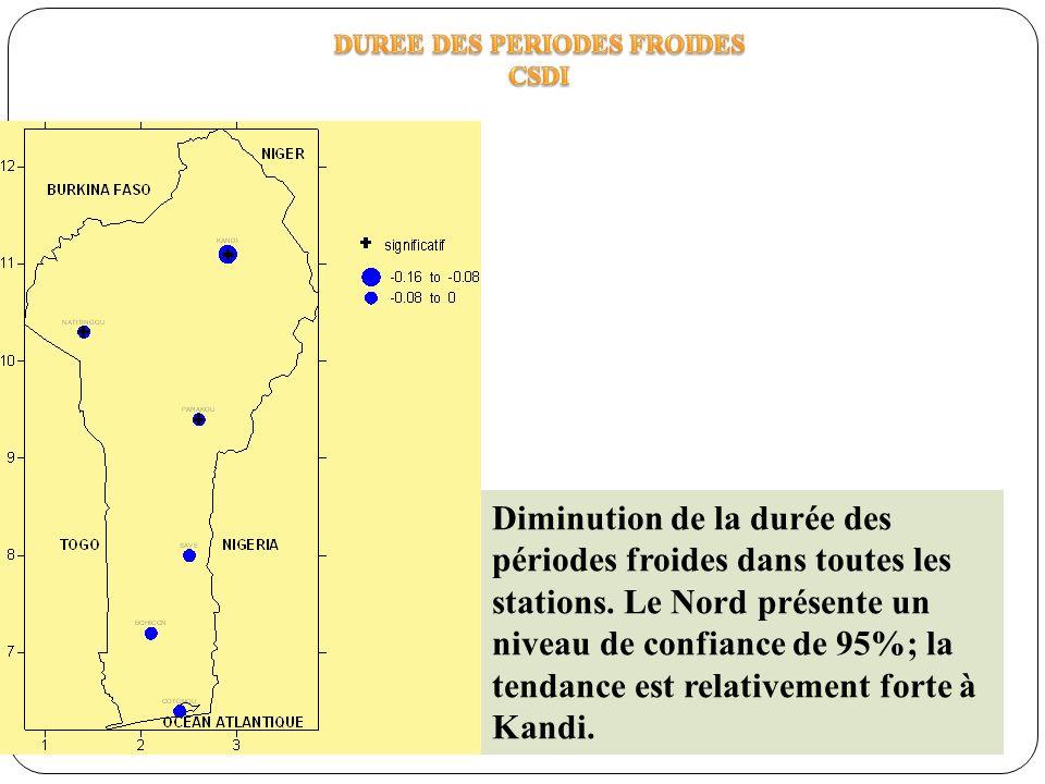 Diminution de la durée des périodes froides dans toutes les stations. Le Nord présente un niveau de confiance de 95%; la tendance est relativement for