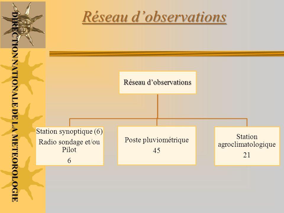 Réseau dobservations DIRECTION NATIONALE DE LA METEOROLOGIE Réseau dobservations Station synoptique (6) Radio sondage et/ou Pilot 6 Poste pluviométriq