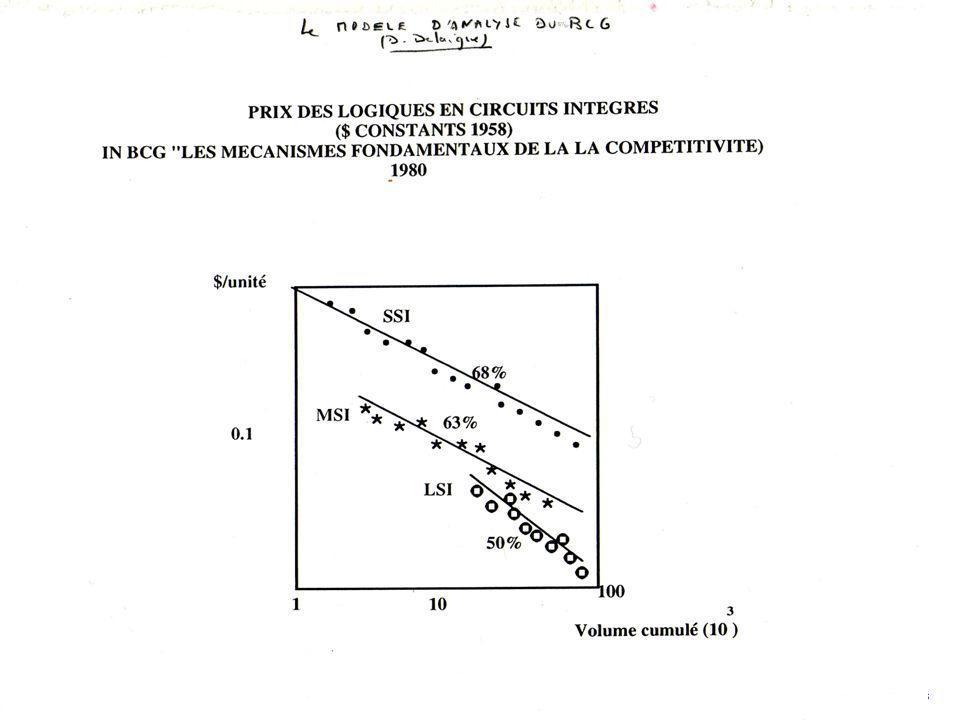 D.Delaigue CELSA / E-MBA / Modèles Stratégiques 104