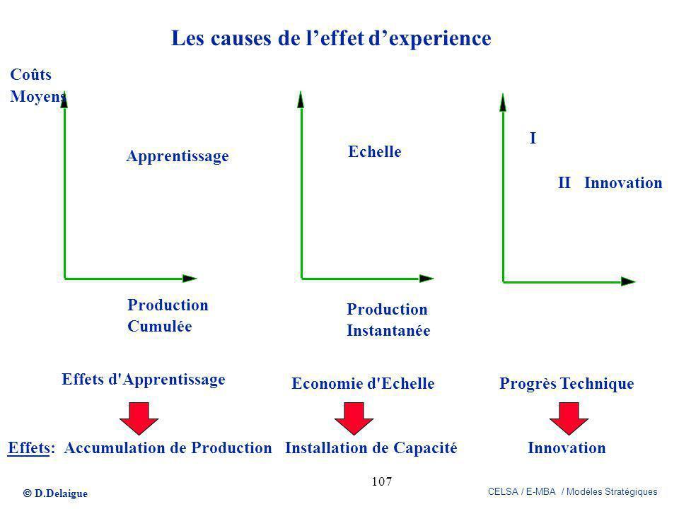 D.Delaigue CELSA / E-MBA / Modèles Stratégiques 107 Les causes de leffet dexperience Coûts Moyens Apprentissage Production Cumulée Effets d'Apprentiss