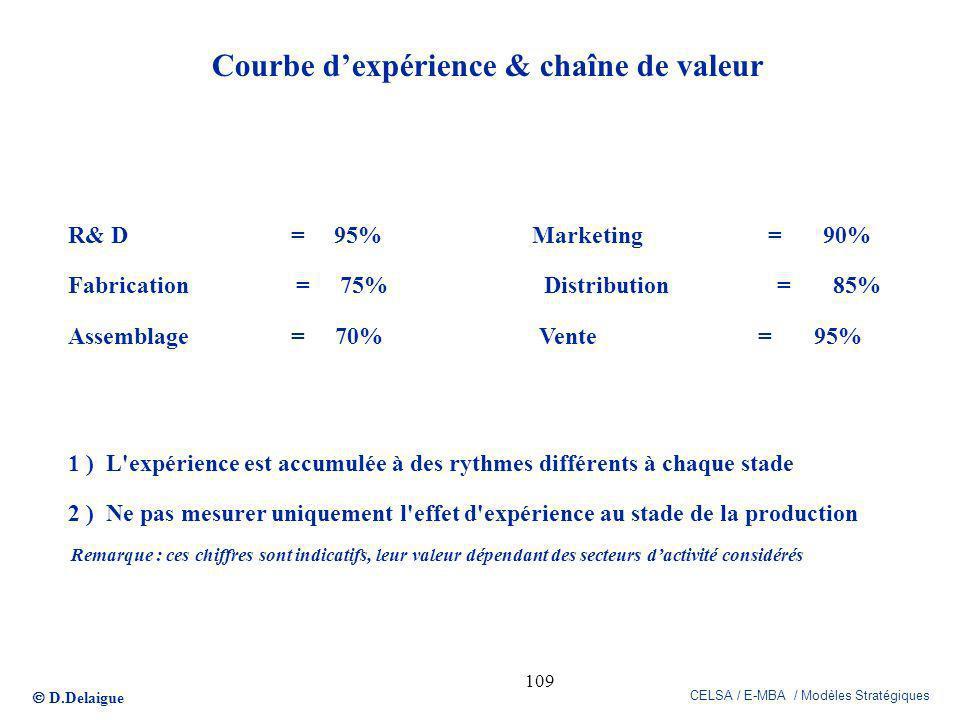 D.Delaigue CELSA / E-MBA / Modèles Stratégiques 109 Courbe dexpérience & chaîne de valeur R& D = 95% Marketing = 90% Fabrication = 75% Distribution =