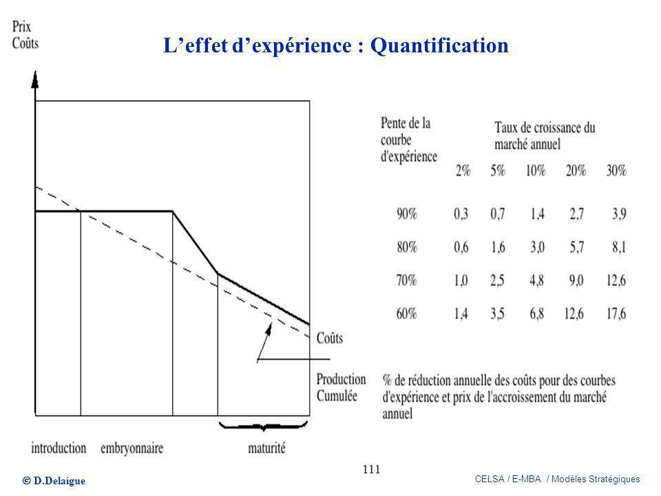 D.Delaigue CELSA / E-MBA / Modèles Stratégiques 111 Leffet dexpérience : Quantification