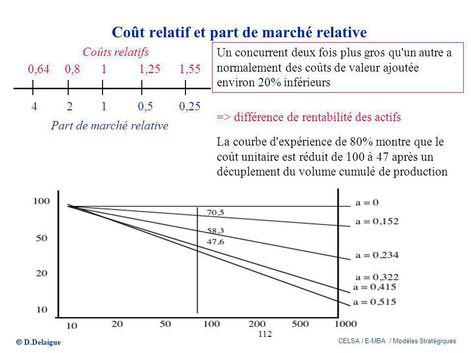 D.Delaigue CELSA / E-MBA / Modèles Stratégiques 112 0,640,811,251,55 4210,50,25 Part de marché relative Un concurrent deux fois plus gros qu'un autre