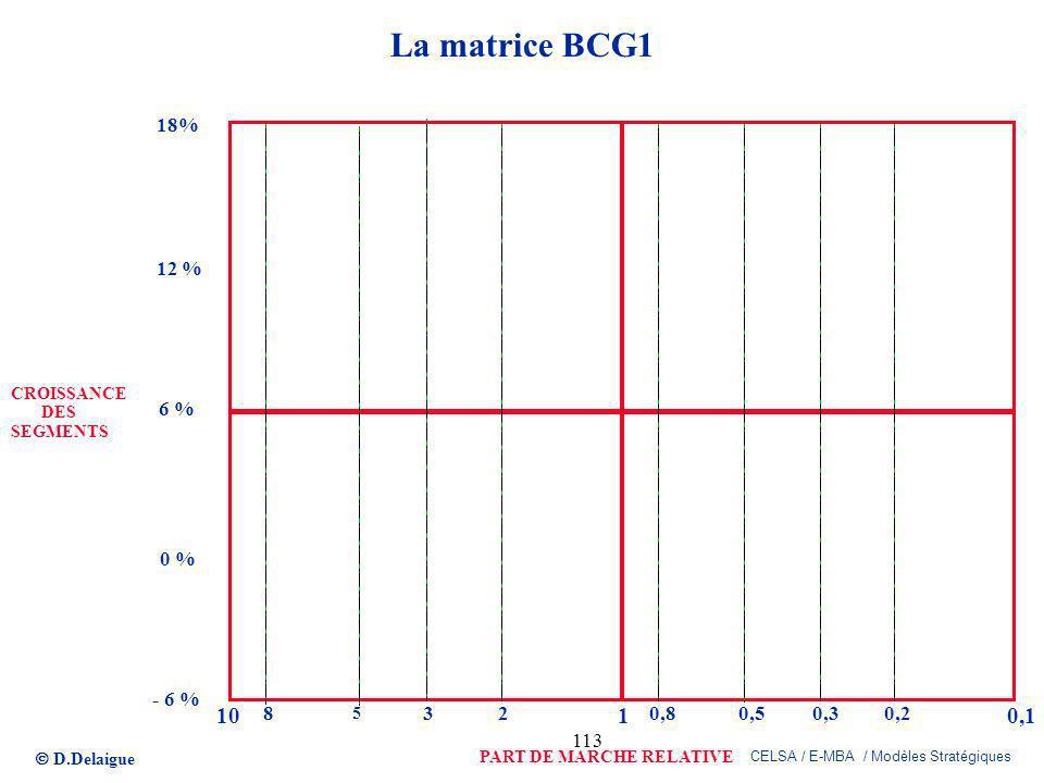 D.Delaigue CELSA / E-MBA / Modèles Stratégiques 113 La matrice BCG1 PART DE MARCHE RELATIVE CROISSANCE DES SEGMENTS 1010,1 0,33 6 % - 6 % 18% 2 5 80,5