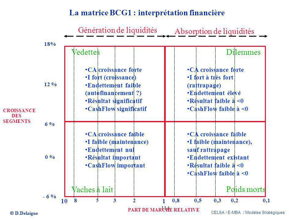 D.Delaigue CELSA / E-MBA / Modèles Stratégiques 114 La matrice BCG1 : interprétation financière PART DE MARCHE RELATIVE CROISSANCE DES SEGMENTS 101 0,