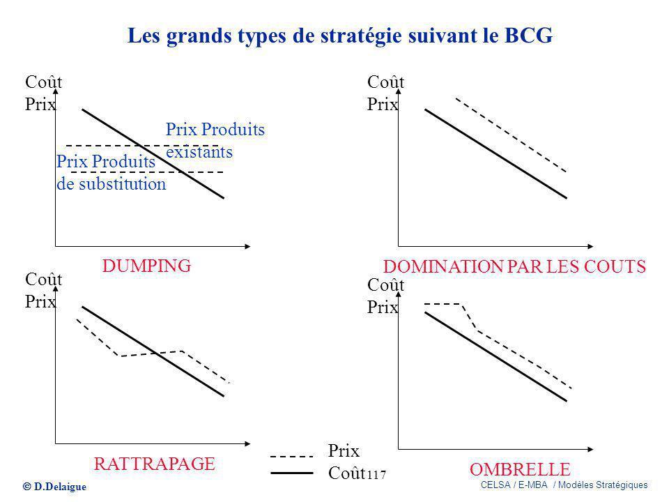 D.Delaigue CELSA / E-MBA / Modèles Stratégiques 117 Les grands types de stratégie suivant le BCG Coût Prix Prix Coût Prix Produits existants Prix Prod