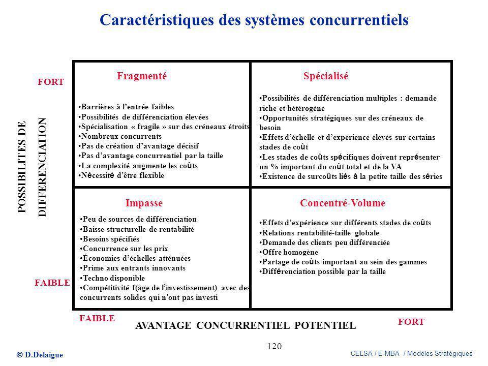 D.Delaigue CELSA / E-MBA / Modèles Stratégiques 120 Caractéristiques des systèmes concurrentiels POSSIBILITES DE DIFFERENCIATION AVANTAGE CONCURRENTIE