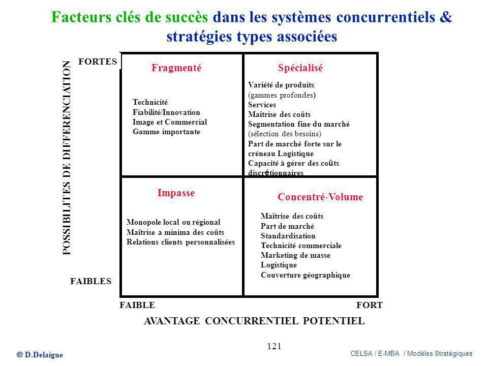 D.Delaigue CELSA / E-MBA / Modèles Stratégiques 121 Facteurs clés de succès dans les systèmes concurrentiels & stratégies types associées Technicité F