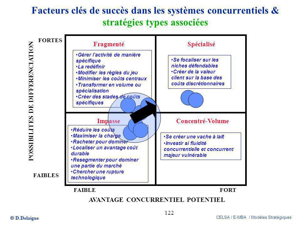 D.Delaigue CELSA / E-MBA / Modèles Stratégiques 122 Facteurs clés de succès dans les systèmes concurrentiels & stratégies types associées Se créer une