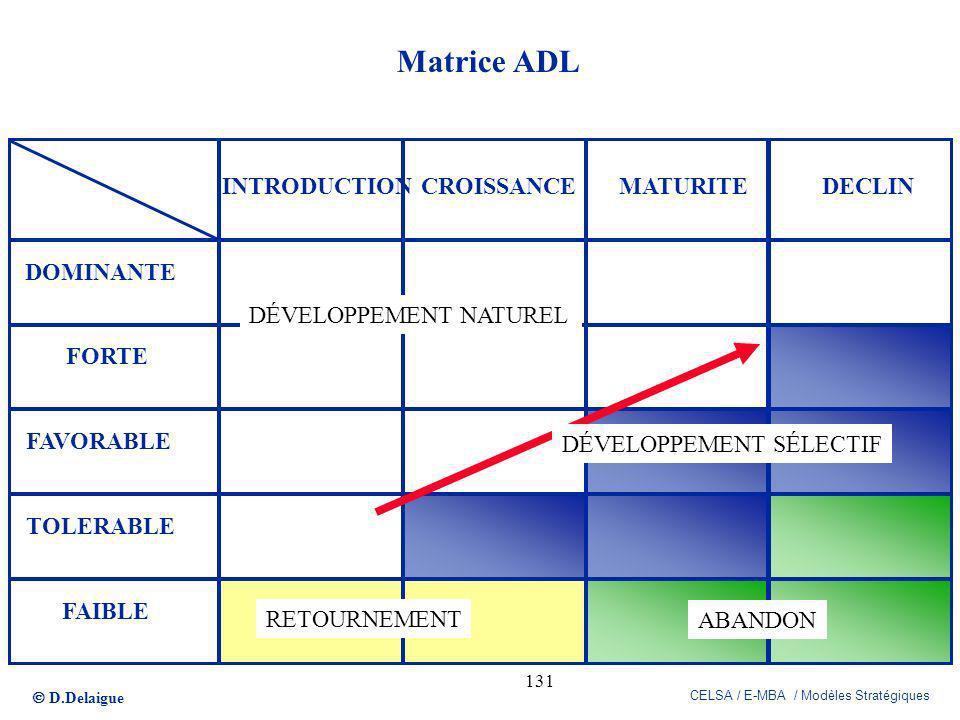 D.Delaigue CELSA / E-MBA / Modèles Stratégiques 131 Matrice ADL DOMINANTE FORTE FAVORABLE TOLERABLE FAIBLE INTRODUCTIONCROISSANCEMATURITEDECLIN DÉVELO