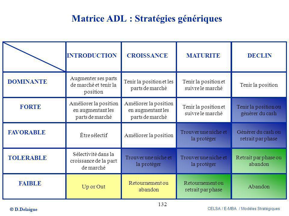 D.Delaigue CELSA / E-MBA / Modèles Stratégiques 132 Matrice ADL : Stratégies génériques Augmenter ses parts de marché et tenir la position Améliorer l