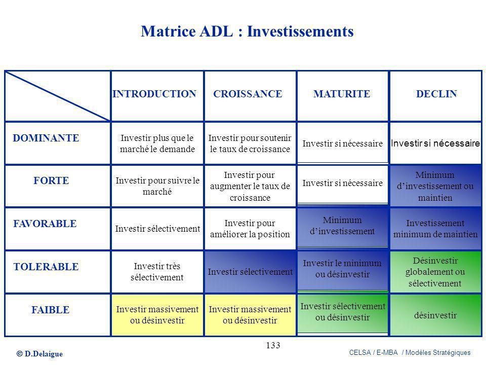 D.Delaigue CELSA / E-MBA / Modèles Stratégiques 133 Matrice ADL : Investissements Investir plus que le marché le demande Investir pour suivre le march