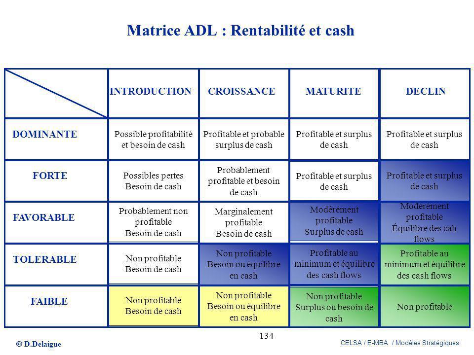 D.Delaigue CELSA / E-MBA / Modèles Stratégiques 134 Matrice ADL : Rentabilité et cash Possible profitabilité et besoin de cash Possibles pertes Besoin