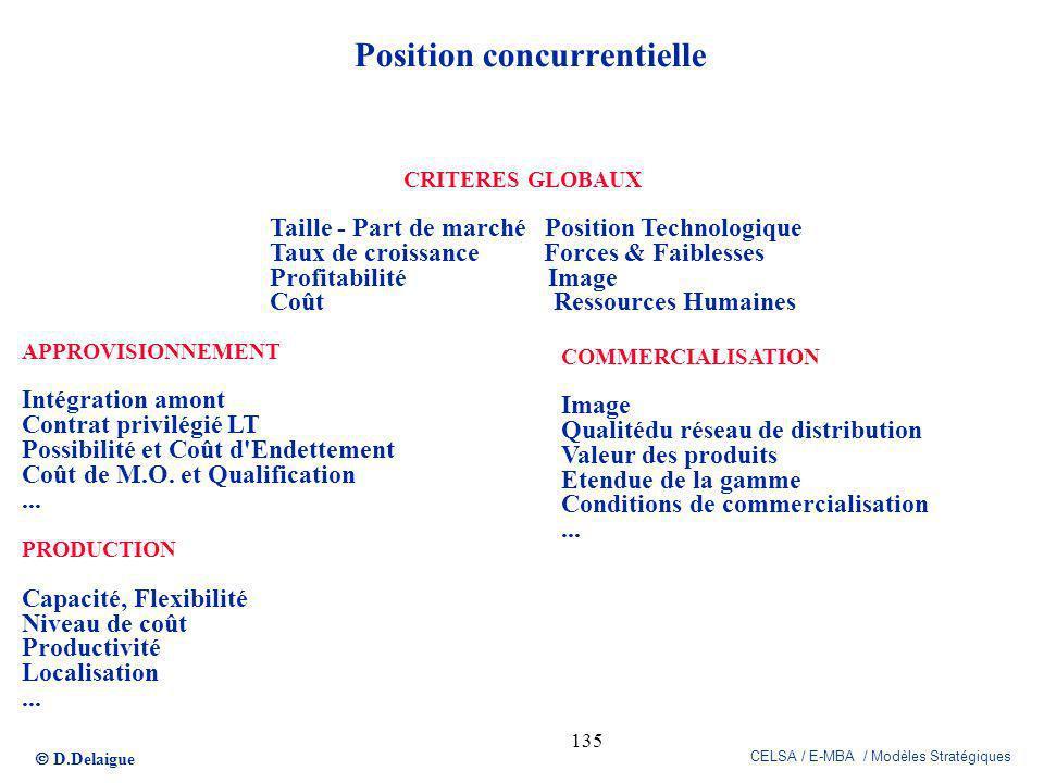 D.Delaigue CELSA / E-MBA / Modèles Stratégiques 135 Position concurrentielle APPROVISIONNEMENT Intégration amont Contrat privilégié LT Possibilité et