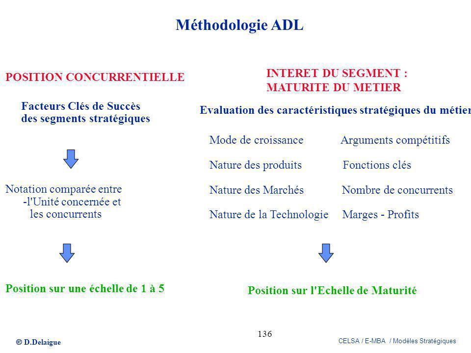 D.Delaigue CELSA / E-MBA / Modèles Stratégiques 136 Méthodologie ADL POSITION CONCURRENTIELLE Facteurs Clés de Succès des segments stratégiques Notati
